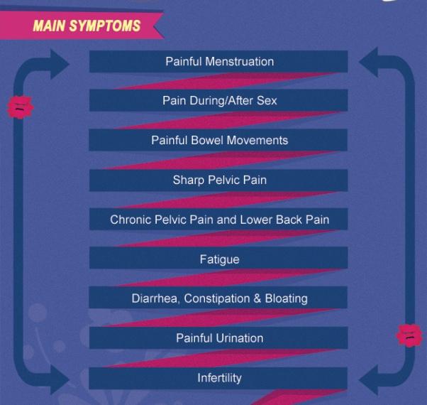 symptoms-of-endometriosis
